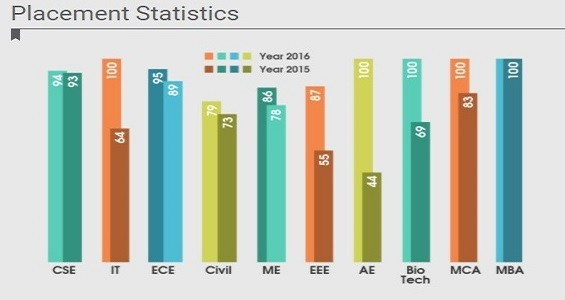 Sharda University Placement Stats