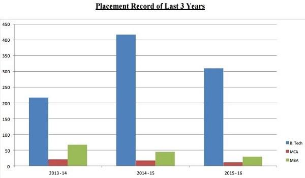 NIEC Delhi Placement Record
