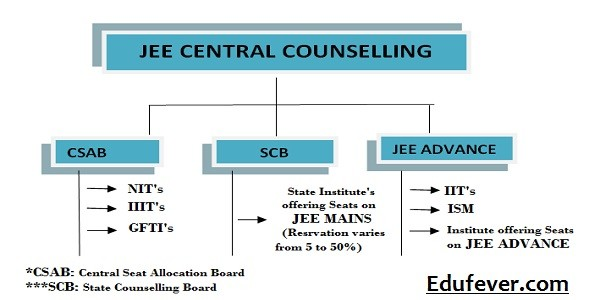 Jee mains counselling 2017