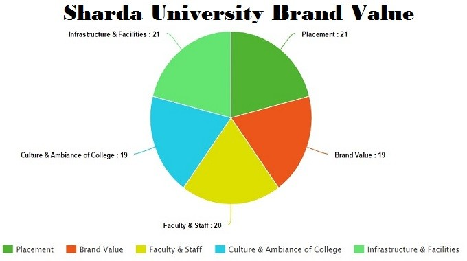 Sharda University brand value