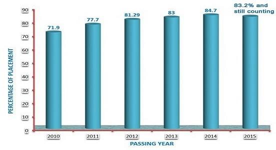 Uttaranchal University Placement Stats