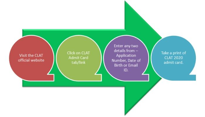 How to download CLAT admit card