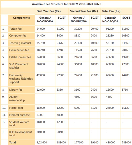 IIFM Bhopal Fee Structure