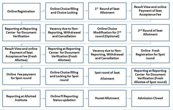 NCHMCT JEE 2020 Counselling Flow chart (NCHMCT JEE Counselling 2018)