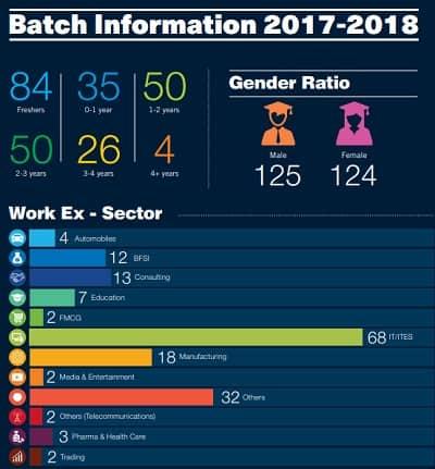 Batch Information 2017-2018