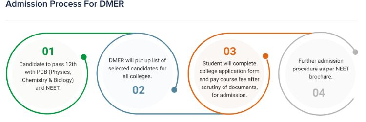 Admission Process For DMER