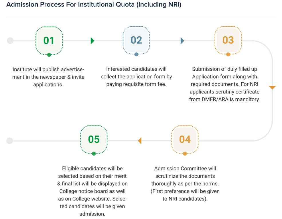 Admission Process For Institutional Qouta