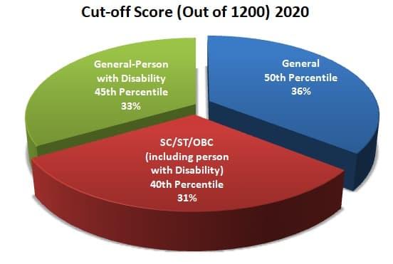 Neet PG Cutoff 2020