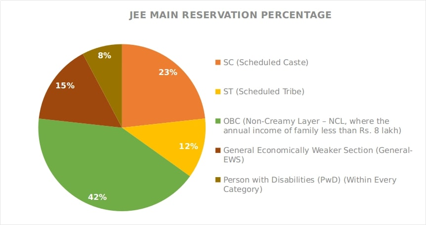 JEE Main Reservation Pie Chart