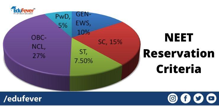 Neet Reservation Criteria