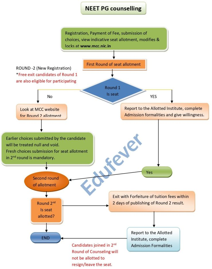 NEET PG COUNSELLING FLOW CHART