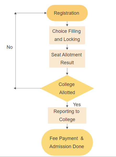 Ayush Counselling Flow Chart
