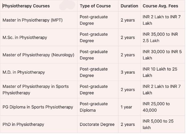 Physiotherapist courses